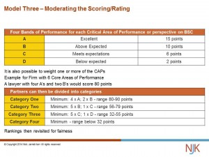 Model Three – Moderating the Scoring
